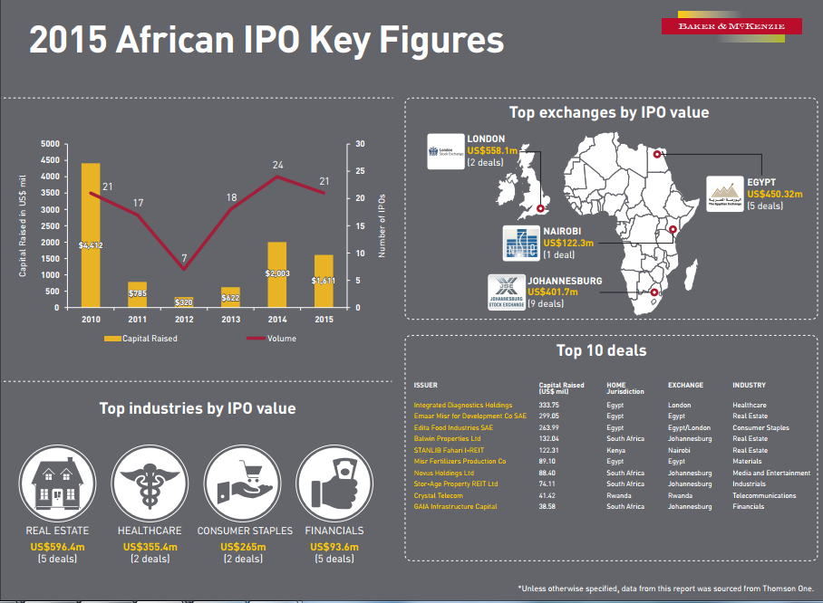 Africa IPO Structure 2.fw