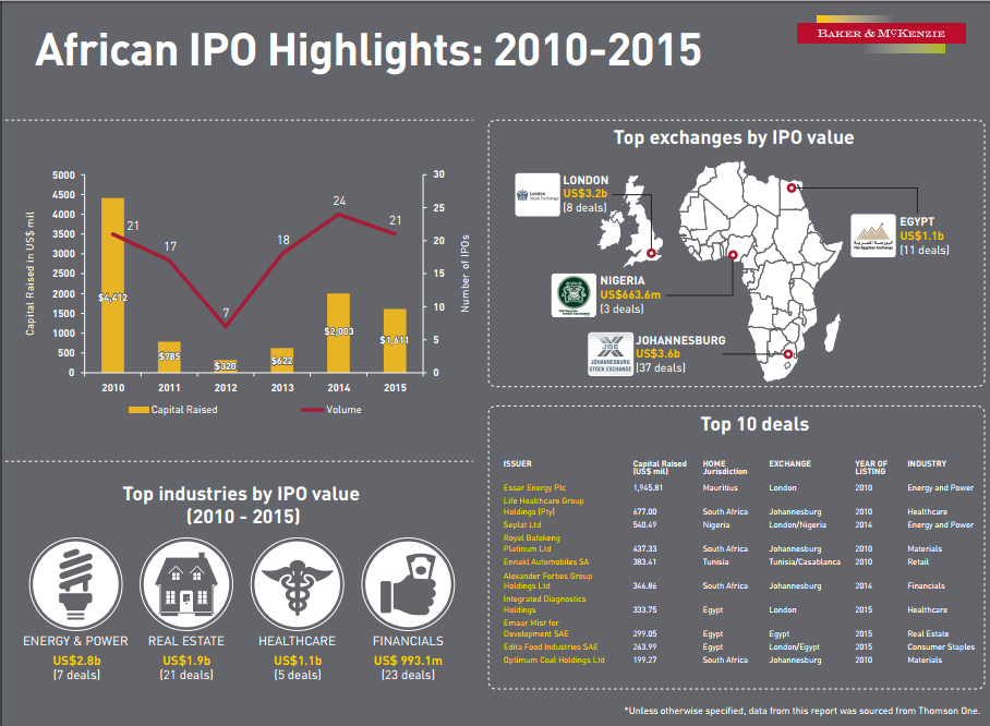 Africa IPO Structure.fw
